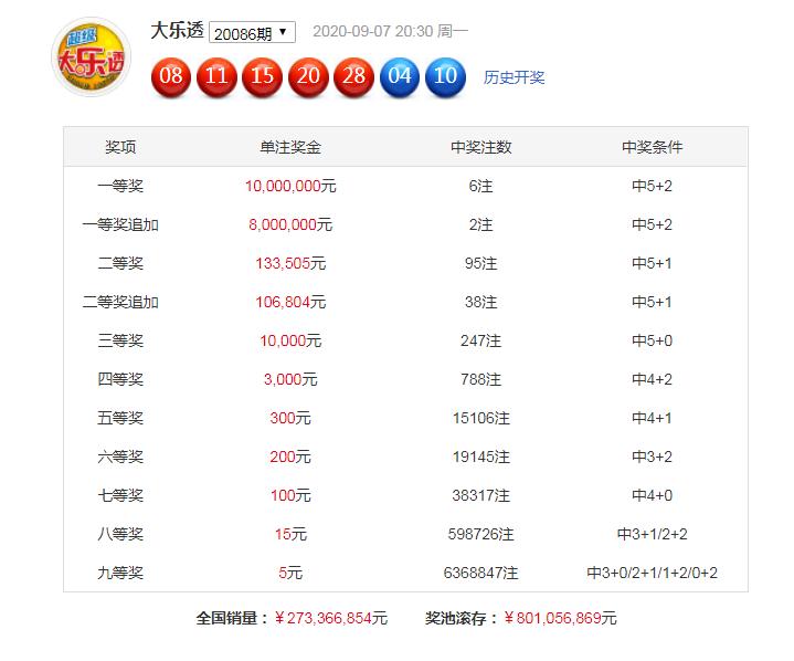 [公益彩票]暗皇大乐透第20087期:后区和值参考16