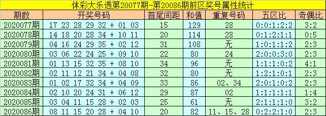 [公益彩票]何飞大乐透第20087期:前区胆码14 33