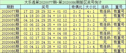 [公益彩票]李员外大乐透第20087期:排除前区连码