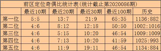 [公益彩票]林啸大乐透第20087期:凤尾看好偶码34
