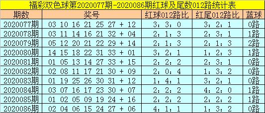 [公益彩票]易阳指双色球第20087期:排除2路蓝球