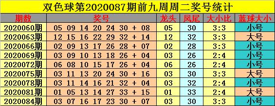 [公益彩票]钟玄双色球第20087期:红球大小比3-3