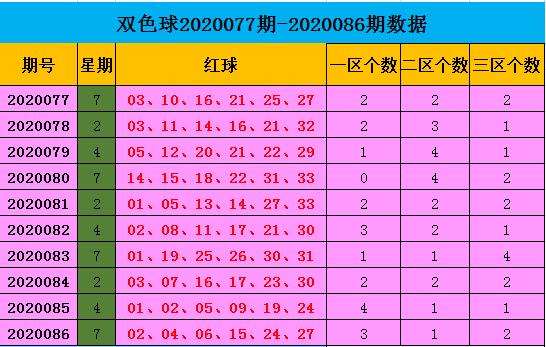 [公益彩票]王康双色球第20087期:红一区推荐06