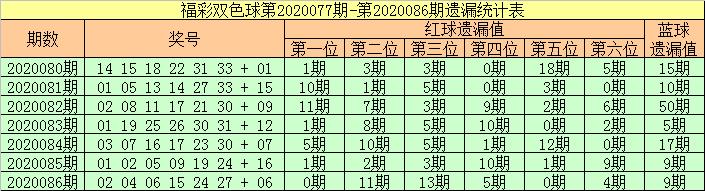 [公益彩票]张强双色球第20087期:一码蓝球参考15