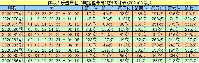 [公益彩票]智哥大乐透第20087期:前区双胆02 06