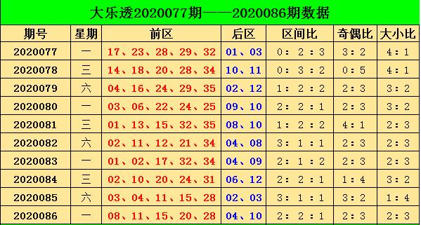 [公益彩票]阿燕大乐透第20087期:参考奇偶比0-5