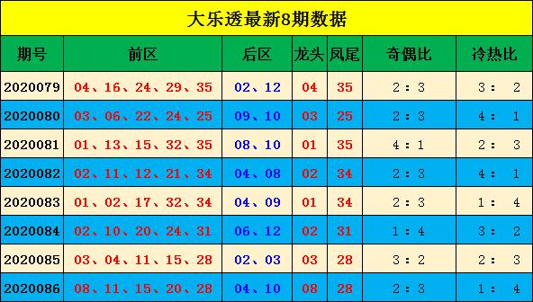 [公益彩票]宋大江大乐透第20087期:后区杀06 11 12