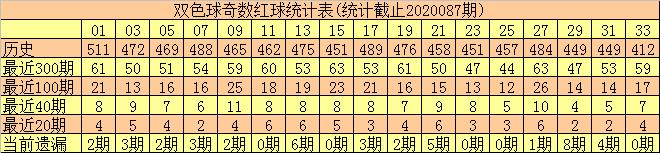[公益彩票]何尚双色球第20088期:奇偶比关注2-4