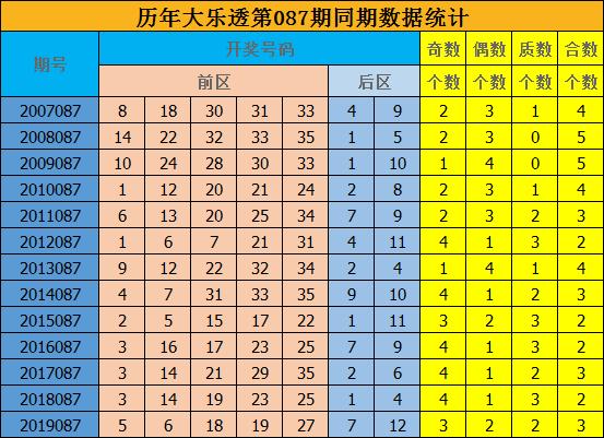 [公益彩票]修文大乐透第20087期:预测质合比为2-3