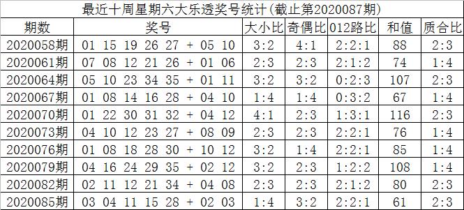 [公益彩票]叶志荣大乐透第20087期:前区双胆07 25