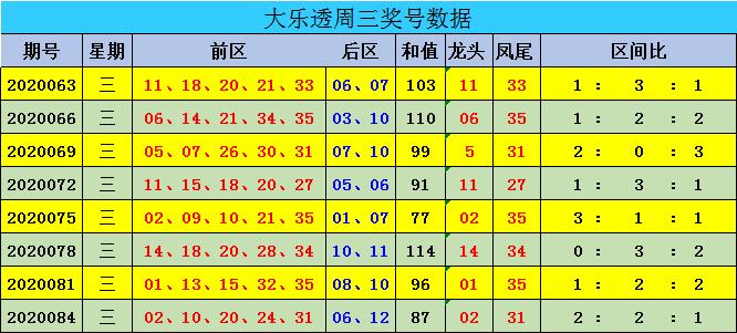 [公益彩票]迈久忠大乐透第20087期:前一区较热
