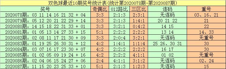 [公益彩票]暗皇双色球第20088期:红球杀02 03 09