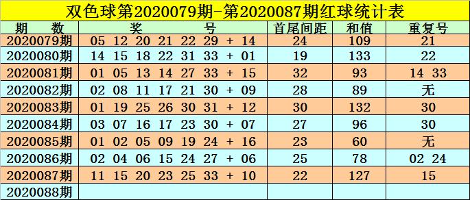 [公益彩票]高月双色球第20088期:红球首尾间距22