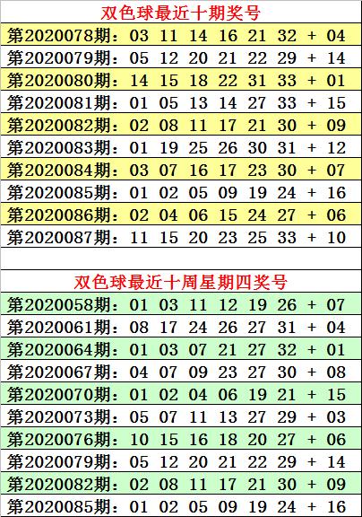 [公益彩票]何明双色球第20088期:参考奇偶比4-2