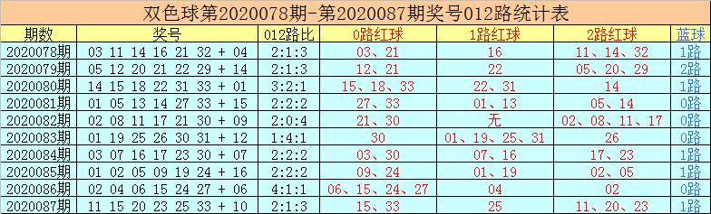 [公益彩票]老李双色球第20088期:蓝球推荐05 15