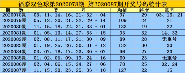 [公益彩票]黄岛主双色球第20088期:排除重号