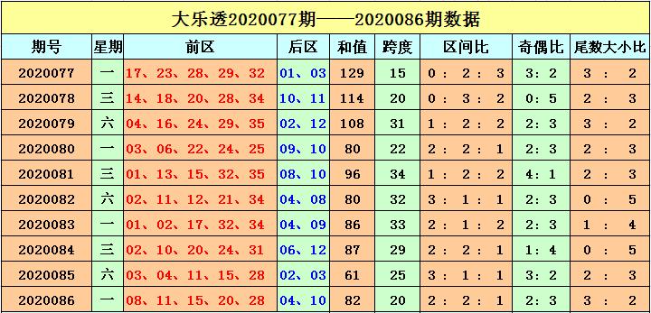 [公益彩票]刘海大乐透第20087期:推荐三区比2-1-2