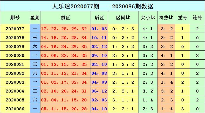 [公益彩票]天赐大乐透第20087期:重号再次现身