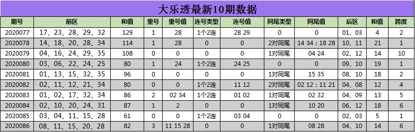 [公益彩票]江玲大乐透第20087期:后区关注03 08