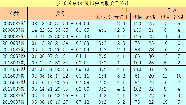 [公益彩票]徐欣大乐透第20087期:后区和值9
