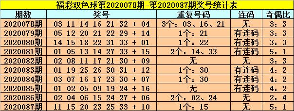 [公益彩票]龙山双色球第20088期:排除连码红球
