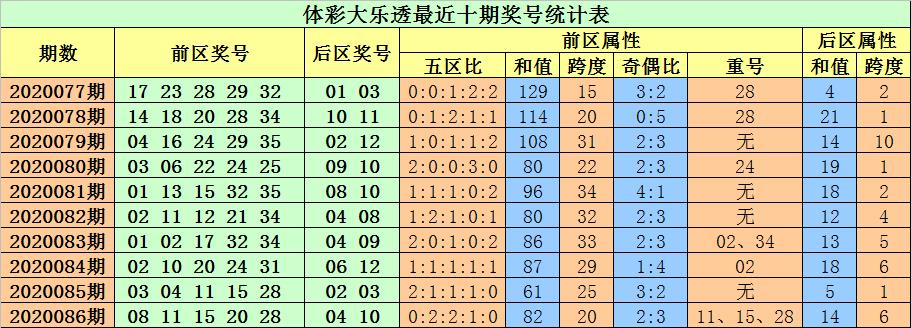 [公益彩票]小易大乐透第20087期:不看好重号出现