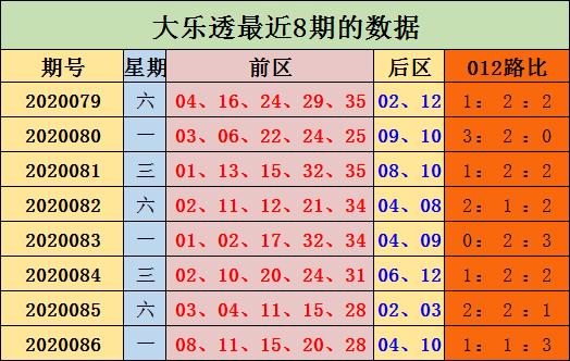 [公益彩票]陈浩大乐透第20087期:前区0路走势活跃