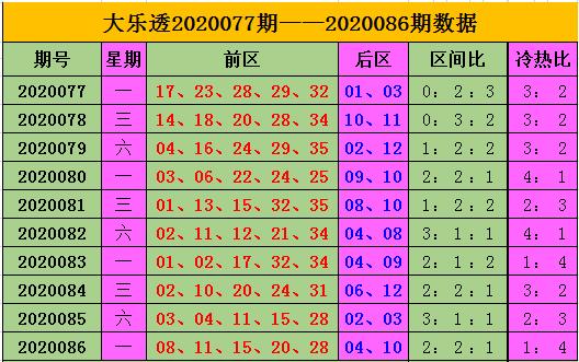 [公益彩票]王康大乐透第20087期:前区杀02 08 13