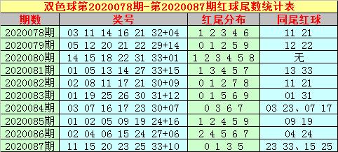[公益彩票]大玩家双色球第20088期:关注蓝球14