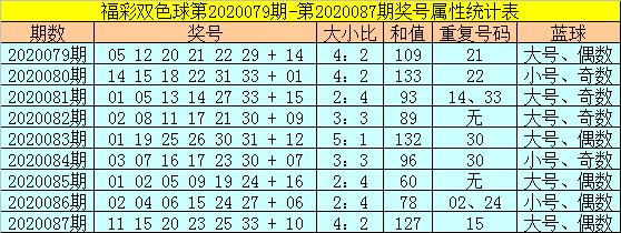 [公益彩票]范秋雨双色球第20088期:注意和值下降