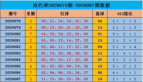 [公益彩票]阿燕双色球第20088期:012路比2-3-1