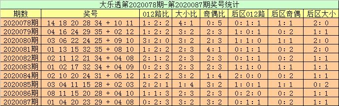 [公益彩票]高月大乐透第20088期:凤尾看好2路号码