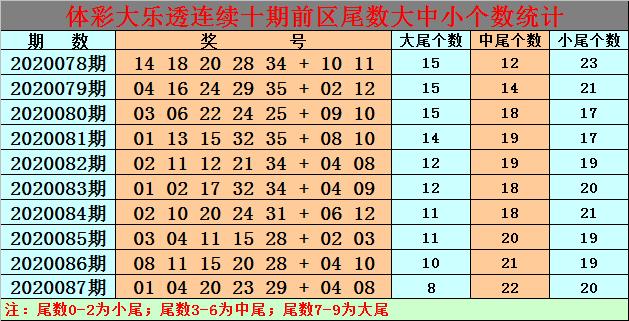 [公益彩票]白小姐大乐透第20088期:后区杀01 04 07