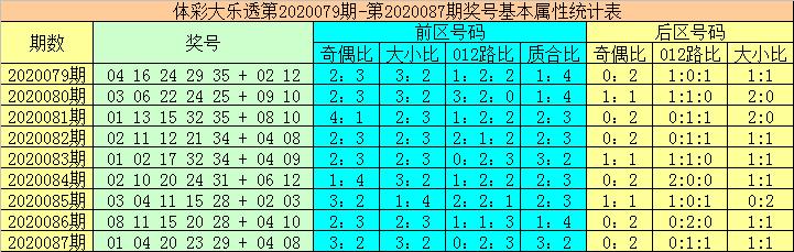 [公益彩票]大力大乐透第20088期:看好奇数龙头