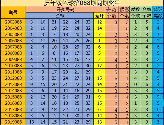 [公益彩票]修文双色球第20088期:预测质合比2-4