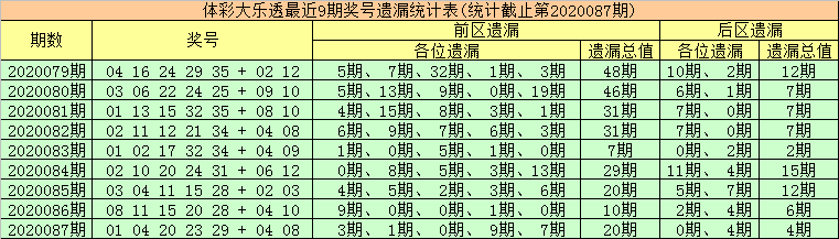 [公益彩票]金大玄大乐透第20088期:前区双胆21 26