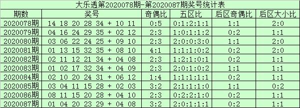 [公益彩票]阿财大乐透第20088期:前区双胆07 15