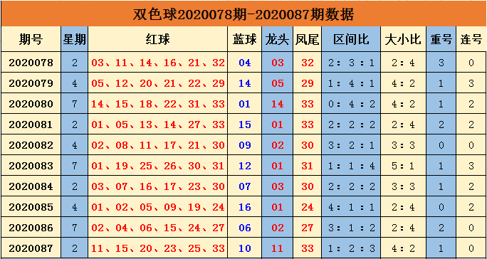 [公益彩票]余年双色球第20088期:大小比参考3-3