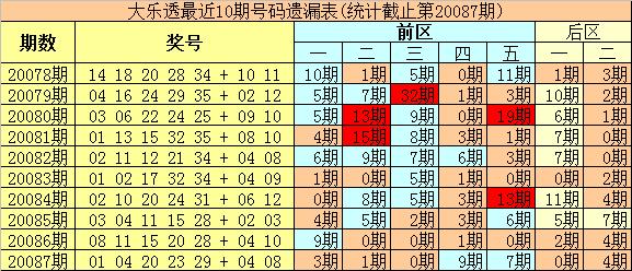 [公益彩票]豹王大乐透第20088期:前区杀04 16 17