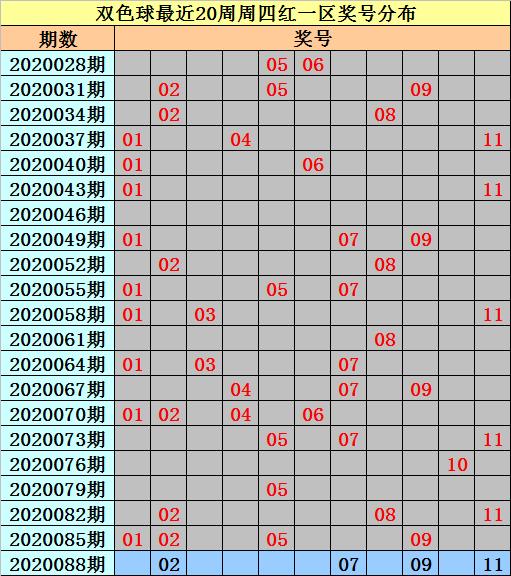 [公益彩票]亦玄双色球第20088期:红球和值73-83