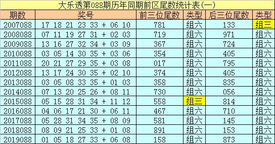 [公益彩票]船长大乐透第20088期:后区单挑04 09