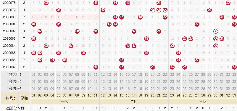 [公益彩票]李琳双色球第20088期:凤尾推荐33