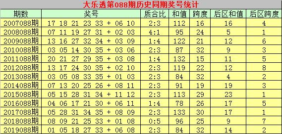 [公益彩票]彩侠大乐透第20088期:质合比为2-3