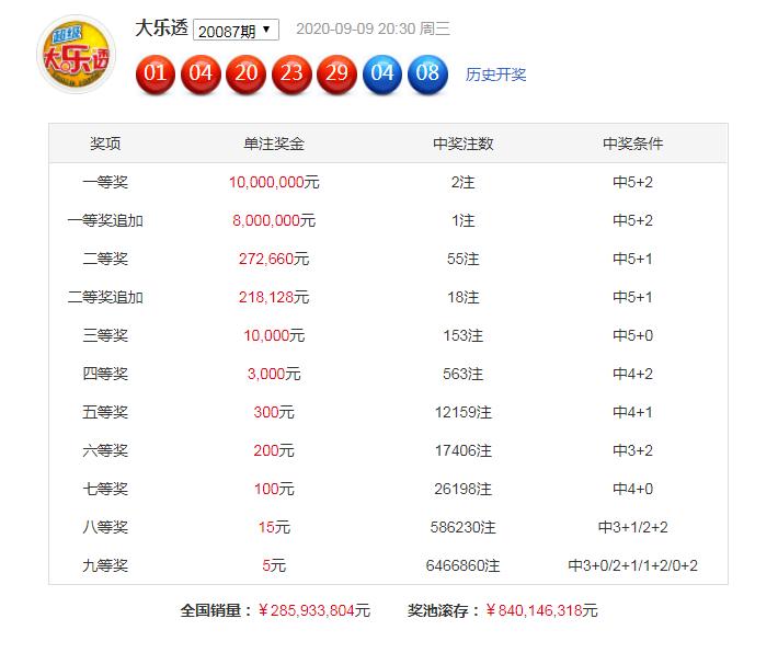[公益彩票]暗皇大乐透第20088期:二号球推荐尾数7