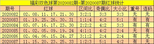 [公益彩票]郑飞双色球第20088期:大小比参考3-3