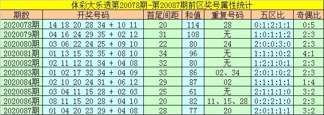 [公益彩票]何飞大乐透第20088期:注意重号出现