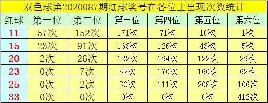 [公益彩票]叶志荣双色球第20088期:红球胆码02 16