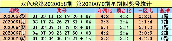 [公益彩票]英豪双色球第20088期:三区比1-3-2