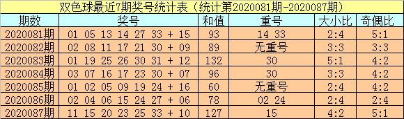 [公益彩票]小霸王双色球第20088期:关注大小比3-3