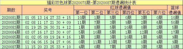 [公益彩票]张强双色球第20088期:一码独蓝14